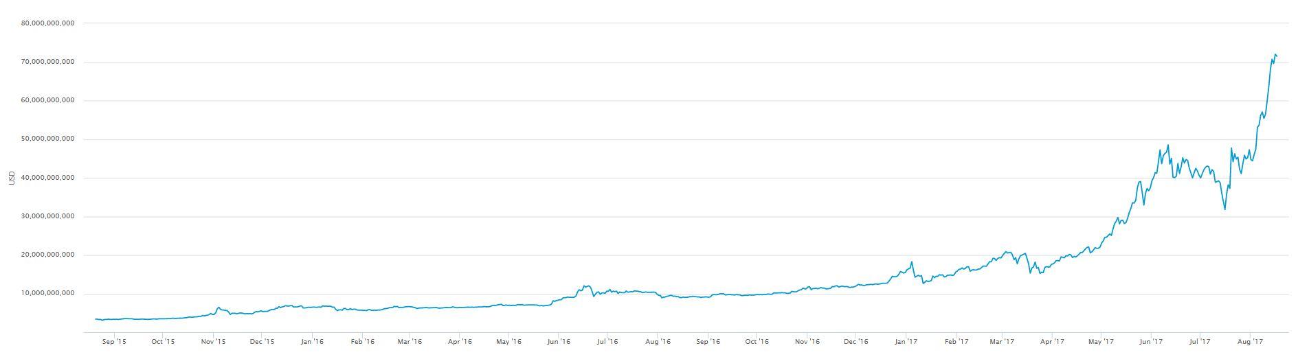 ビットコイン時価総額(2017年8月現在)